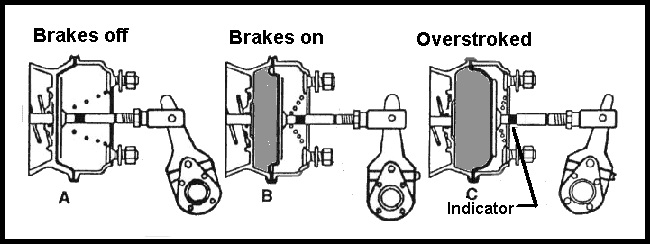 Diagram of how air brakes operate